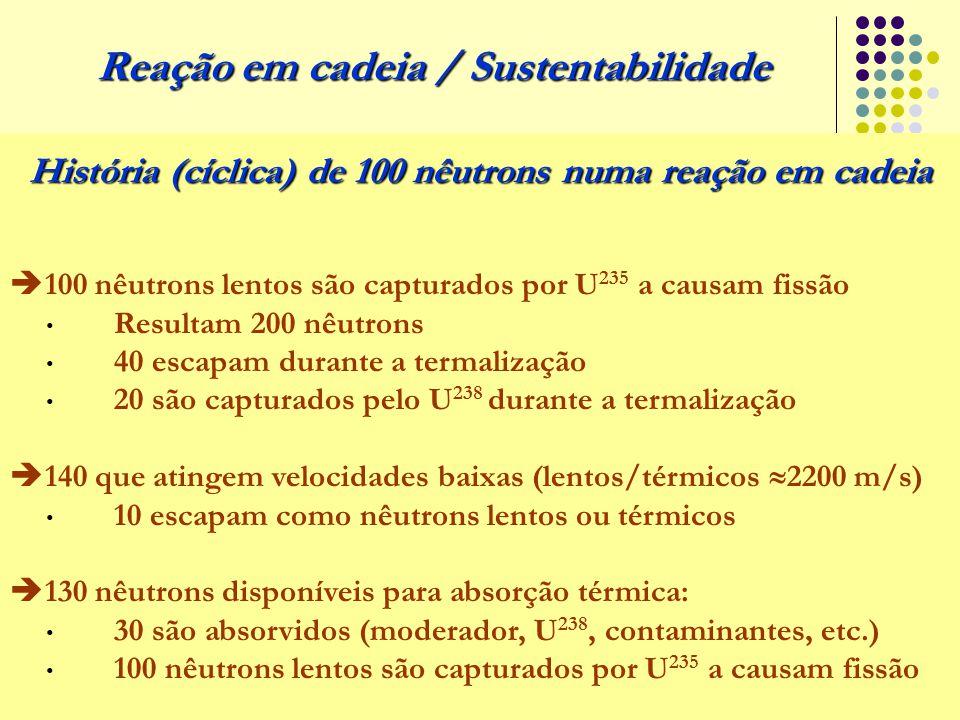 História (cíclica) de 100 nêutrons numa reação em cadeia  100 nêutrons lentos são capturados por U 235 a causam fissão Resultam 200 nêutrons 40 escap