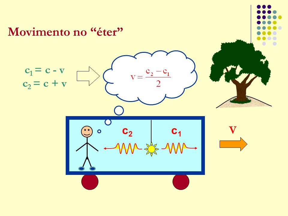 "Movimento no ""éter"" c 1 = c - v c 2 = c + v V c1c1 c2c2"