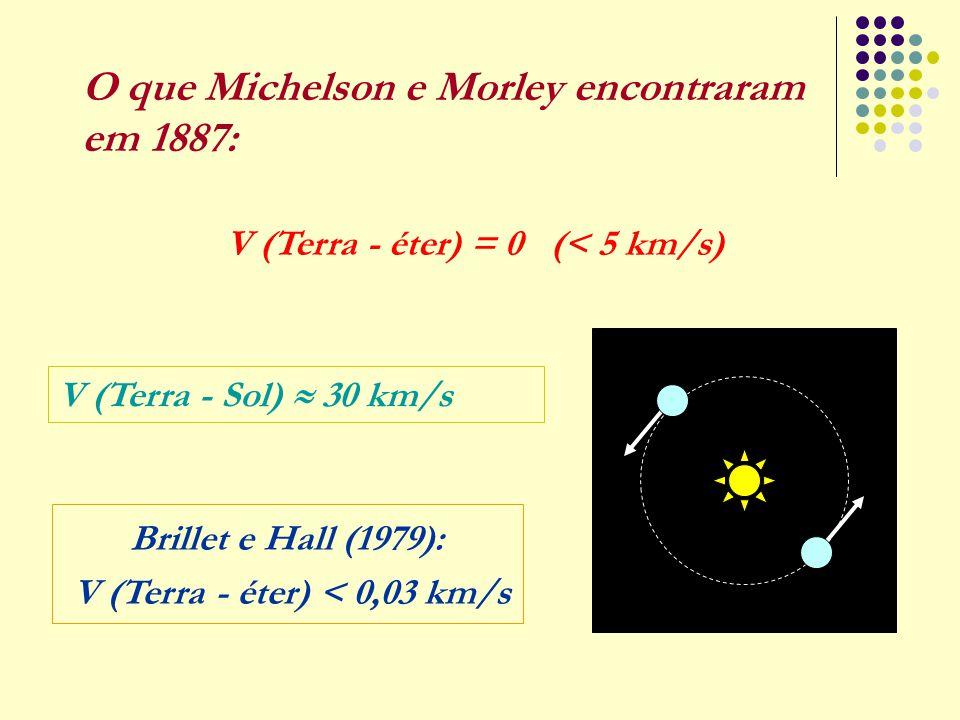 O que Michelson e Morley encontraram em 1887: V (Terra - éter) = 0 (< 5 km/s) V (Terra - Sol)  30 km/s Brillet e Hall (1979): V (Terra - éter) < 0,03