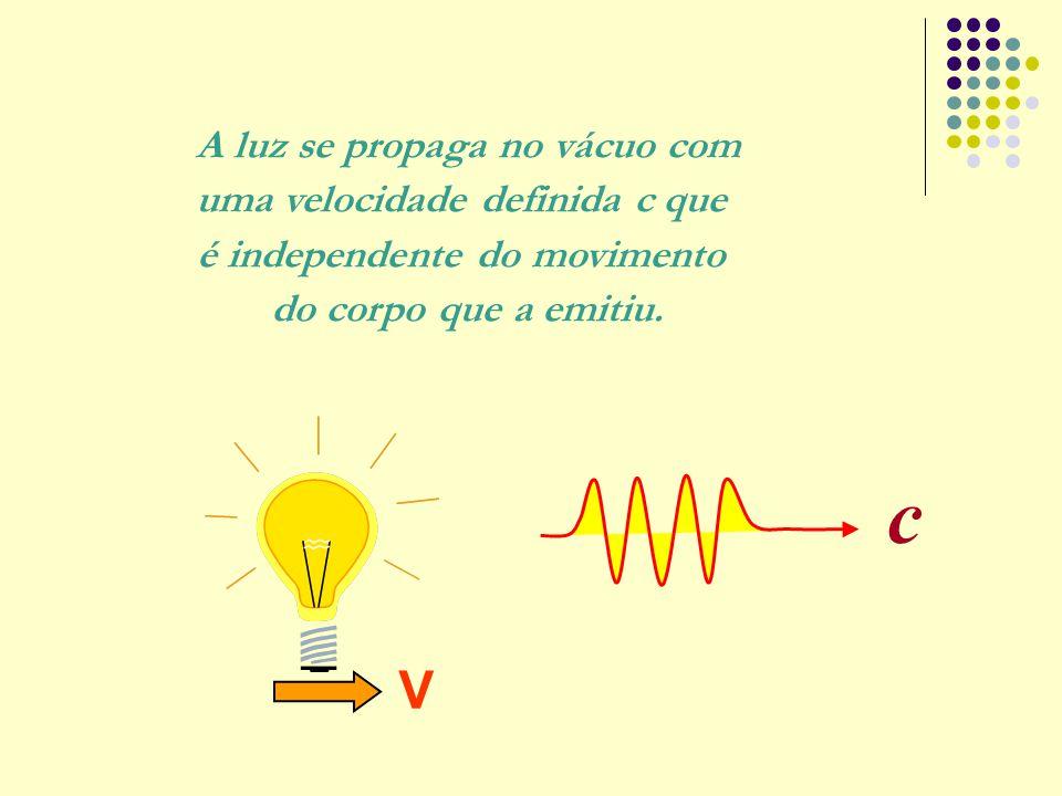 A luz se propaga no vácuo com uma velocidade definida c que é independente do movimento do corpo que a emitiu. c V