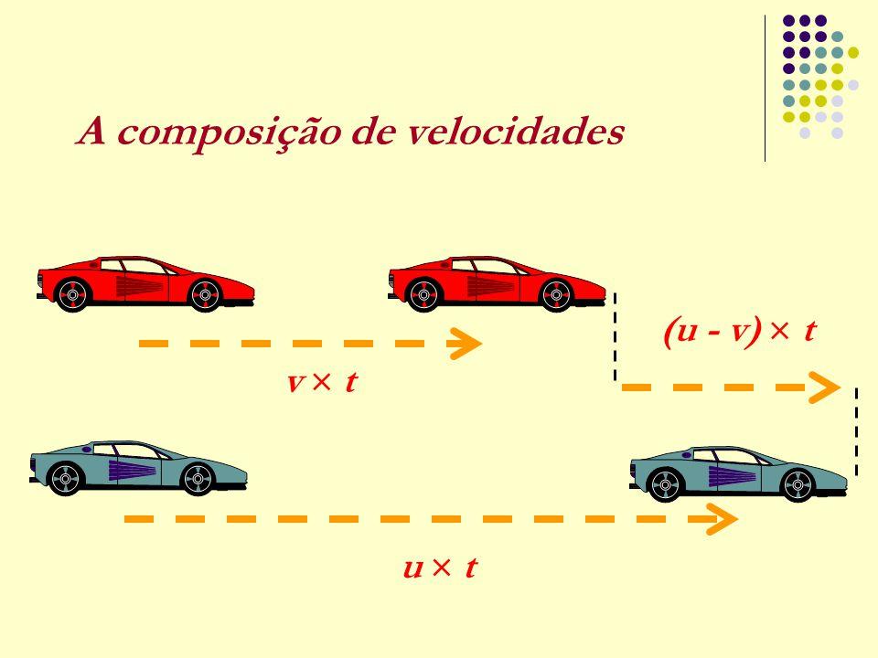 A composição de velocidades (u - v)  t u  tu  t v  tv  t