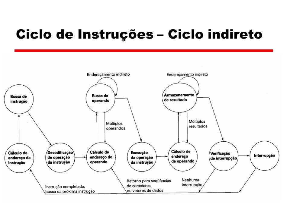 Ciclo de Instruções – Ciclo indireto