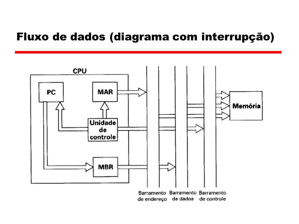 Fluxo de dados (diagrama com interrupção)