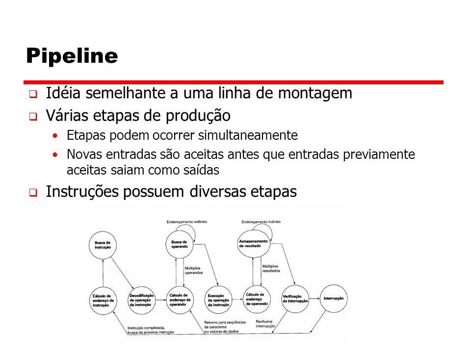 Pipeline  Idéia semelhante a uma linha de montagem  Várias etapas de produção Etapas podem ocorrer simultaneamente Novas entradas são aceitas antes