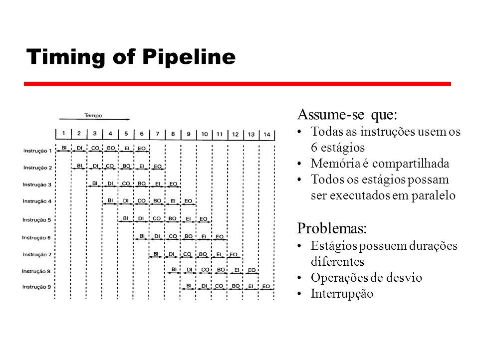 Timing of Pipeline Assume-se que: Todas as instruções usem os 6 estágios Memória é compartilhada Todos os estágios possam ser executados em paralelo P