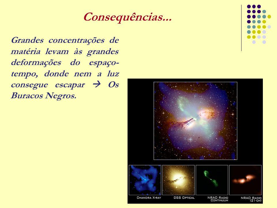 23 Grandes concentrações de matéria levam às grandes deformações do espaço- tempo, donde nem a luz consegue escapar  Os Buracos Negros. Consequências