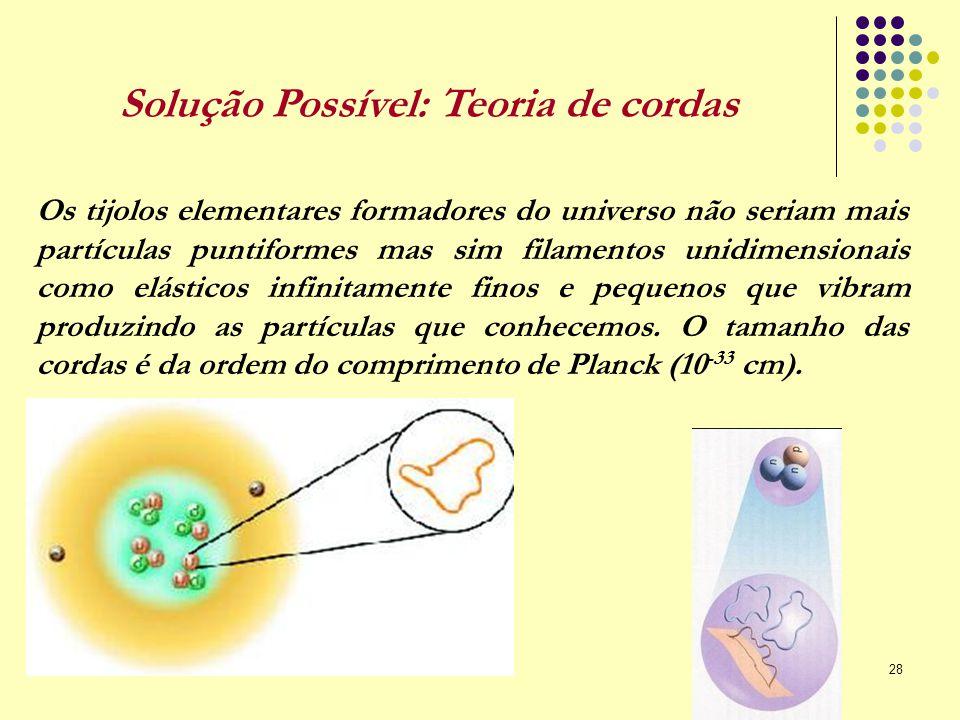 28 Solução Possível: Teoria de cordas Os tijolos elementares formadores do universo não seriam mais partículas puntiformes mas sim filamentos unidimen