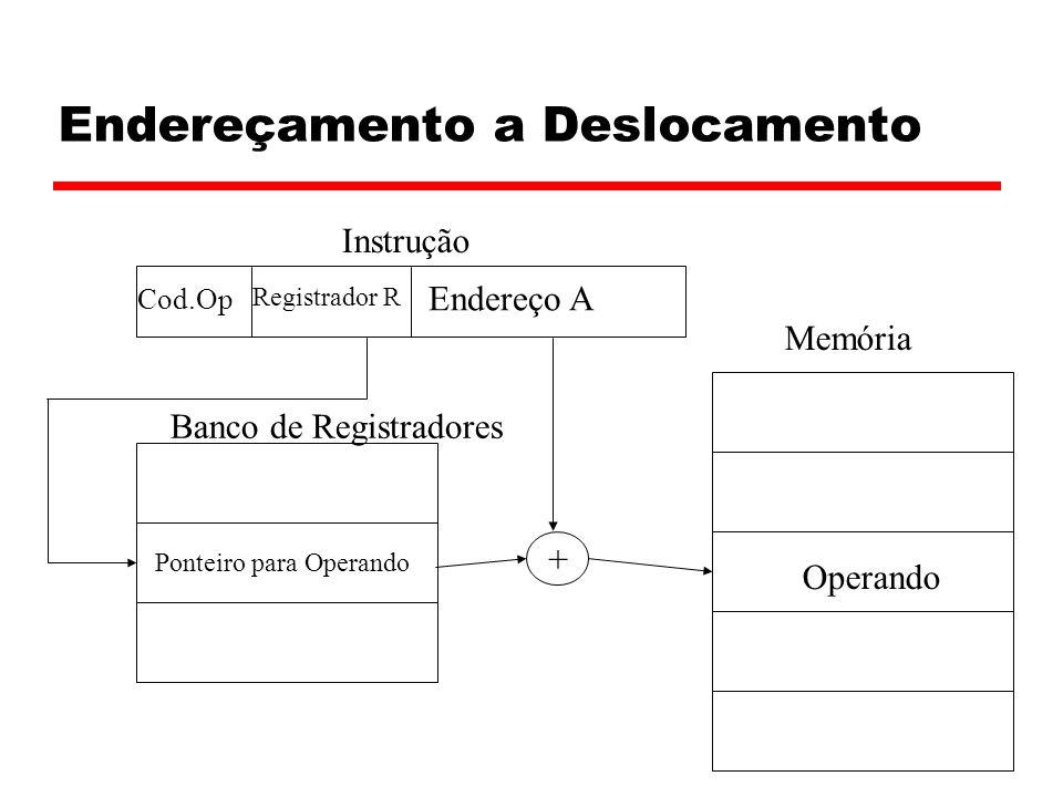 Endereçamento a Deslocamento Registrador R Cod.Op Instrução Memória Operando Ponteiro para Operando Banco de Registradores Endereço A +