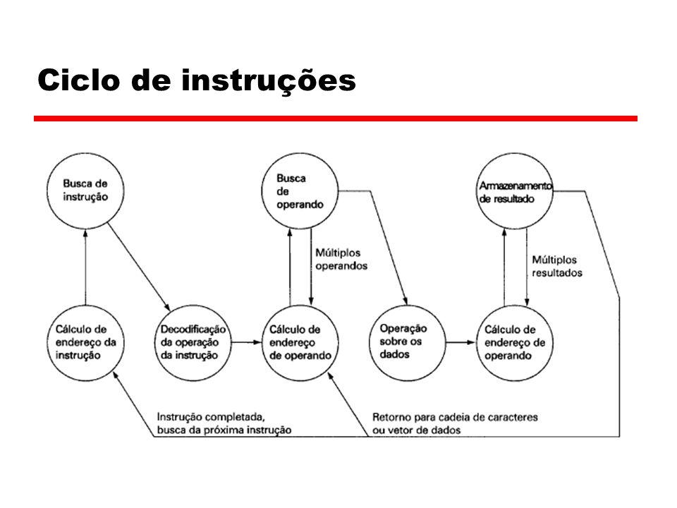 Ciclo de instruções