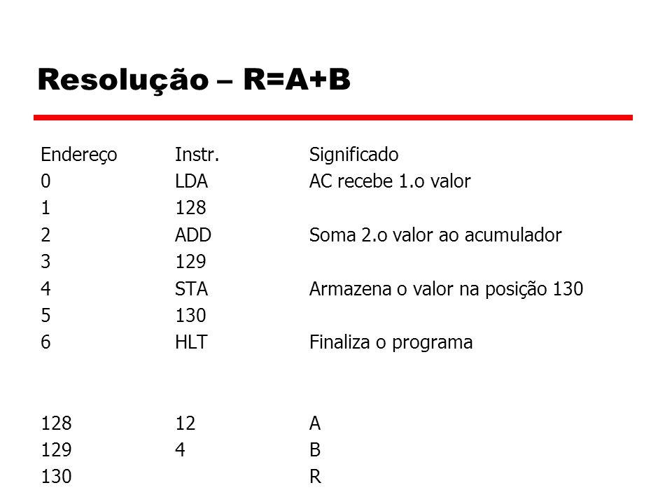 Resolução – R=A+B EndereçoInstr.Significado 0LDAAC recebe 1.o valor 1128 2ADDSoma 2.o valor ao acumulador 3129 4STAArmazena o valor na posição 130 5130 6HLTFinaliza o programa 12812A 1294B 130R