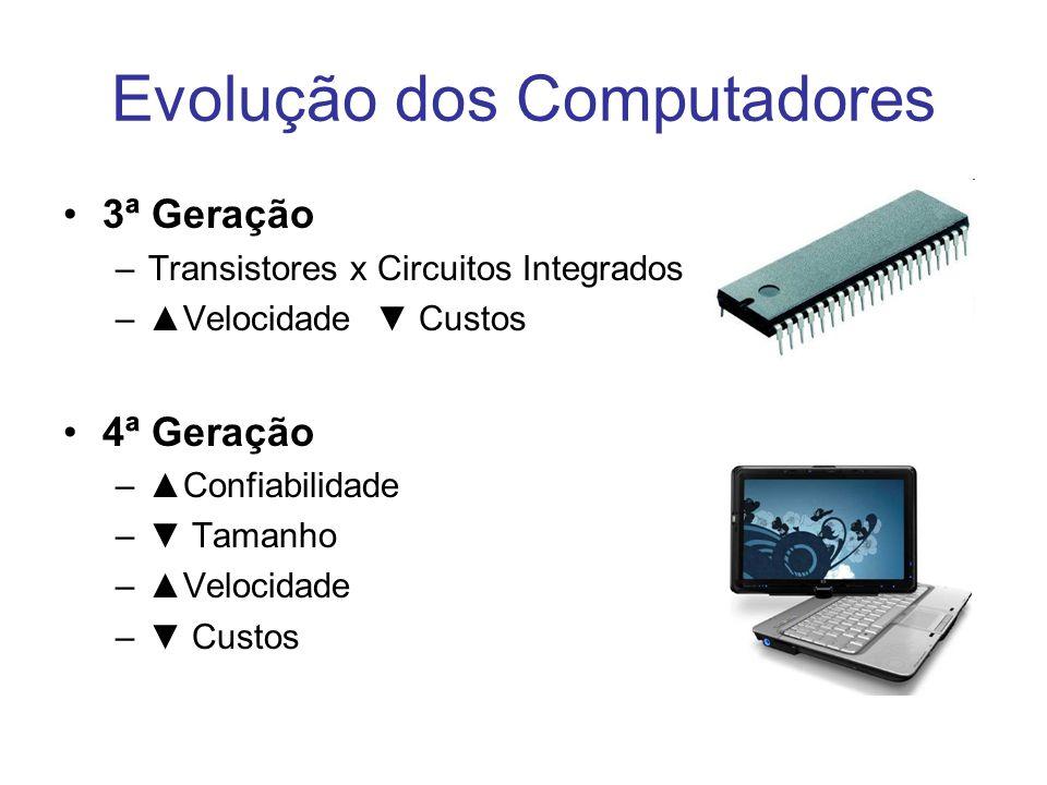 Evolução dos Computadores 3ª Geração –Transistores x Circuitos Integrados –▲Velocidade ▼ Custos 4ª Geração –▲Confiabilidade –▼ Tamanho –▲Velocidade –▼