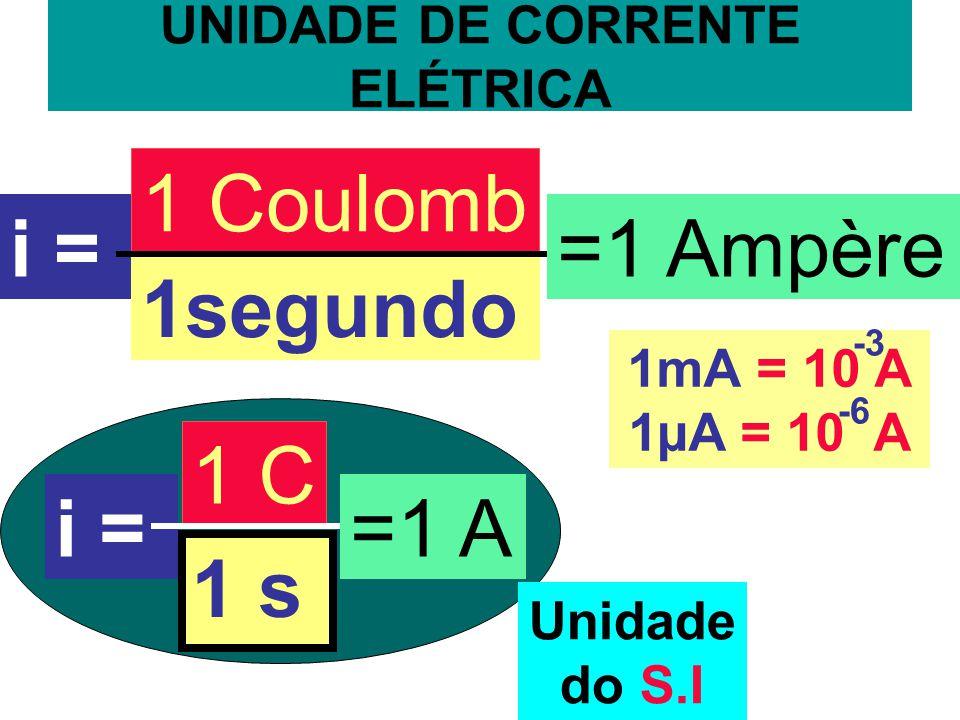 UNIDADE DE CORRENTE ELÉTRICA i = 1 Coulomb 1segundo =1 Ampère i ==1 A 1 C 1 s Unidade do S.I 1mA = 10 A 1µA = 10 A -3 -6