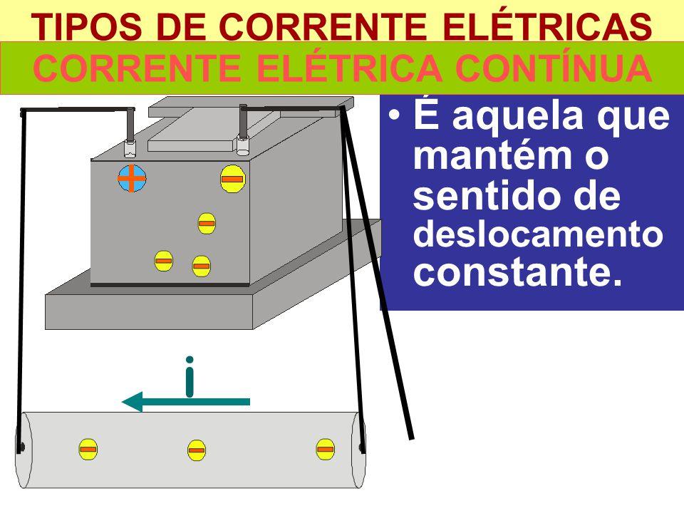 TIPOS DE CORRENTE ELÉTRICAS É aquela que mantém o sentido de deslocamento constante. i CORRENTE ELÉTRICA CONTÍNUA