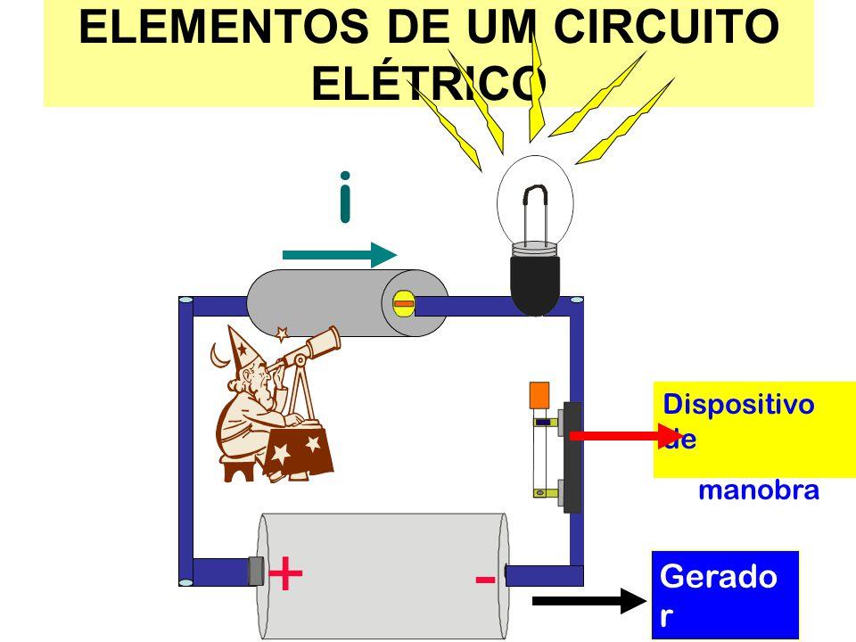 ELEMENTOS DE UM CIRCUITO ELÉTRICO +- i Dispositivo de manobra Gerado r elétrico