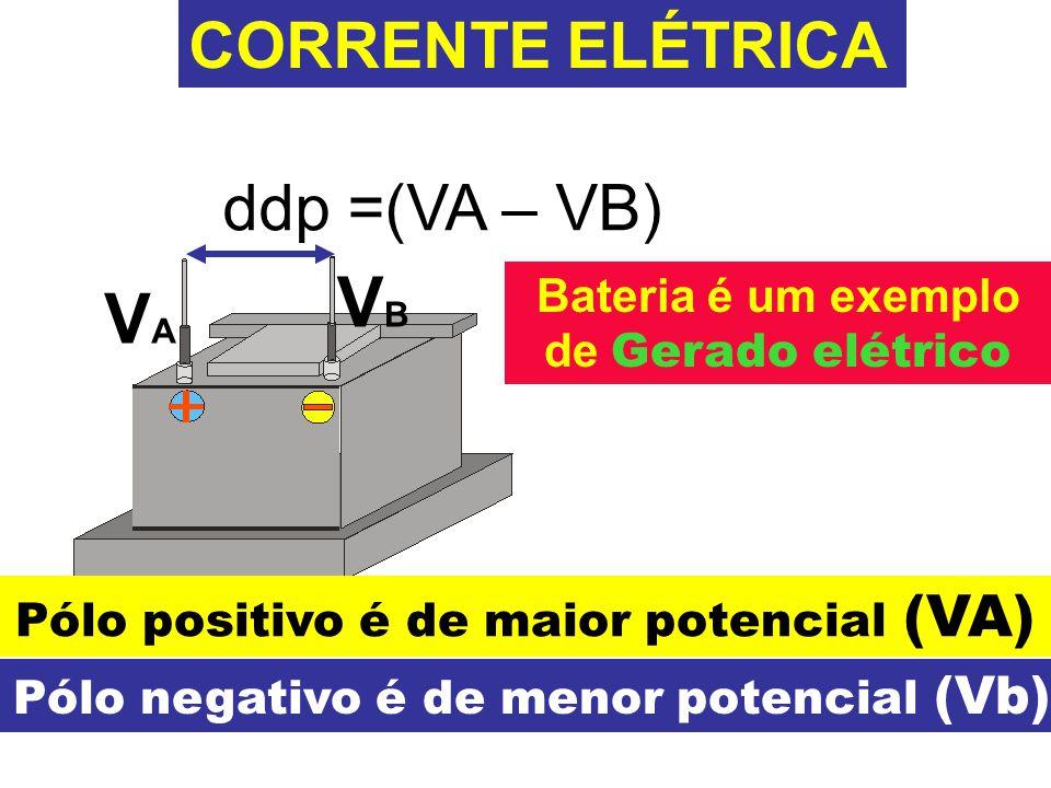 CORRENTE ELÉTRICA ddp =(VA – VB) VBVB VAVA Pólo positivo é de maior potencial (VA) Pólo negativo é de menor potencial (Vb) Bateria é um exemplo de Gerado elétrico