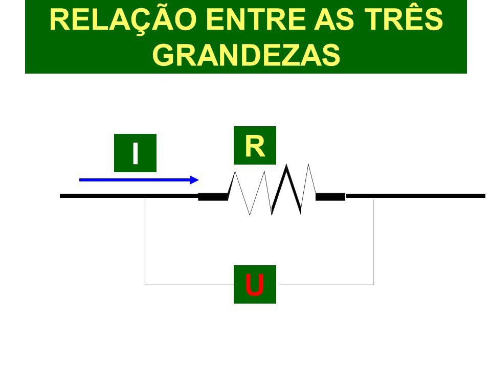 RELAÇÃO ENTRE AS TRÊS GRANDEZAS R I U