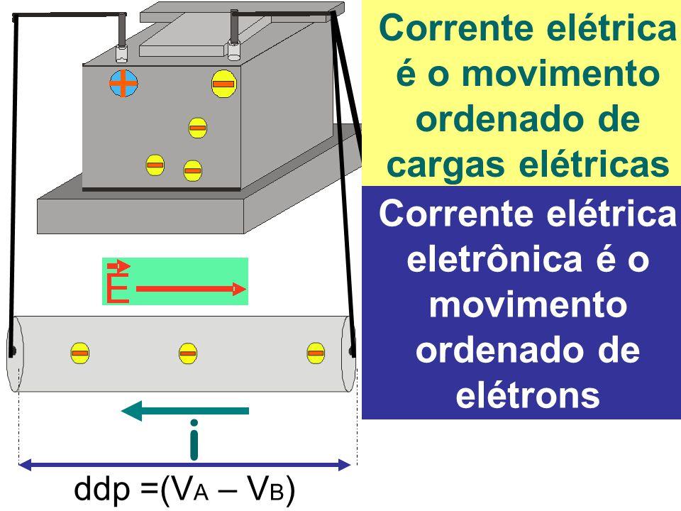ddp =(V A – V B ) i Corrente elétrica é o movimento ordenado de cargas elétricas Corrente elétrica eletrônica é o movimento ordenado de elétrons