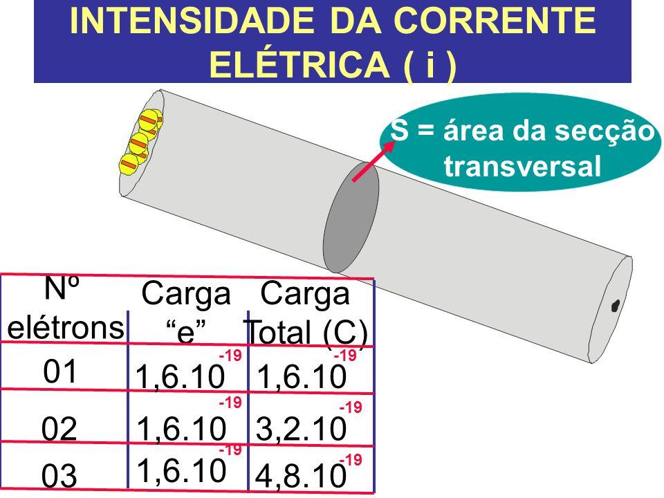 """INTENSIDADE DA CORRENTE ELÉTRICA ( i ) S = área da secção transversal Nº elétrons Carga """"e"""" Carga Total (C) -19 01 02 03 1,6.10 3,2.10 4,8.10"""