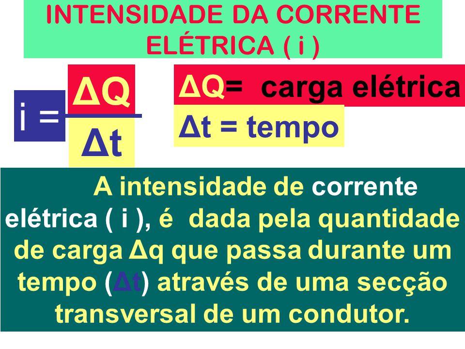 INTENSIDADE DA CORRENTE ELÉTRICA ( i ) i = ΔQΔQ ΔtΔt ΔQ= carga elétrica Δt = tempo A intensidade de corrente elétrica ( i ), é dada pela quantidade de carga Δq que passa durante um tempo (Δt) através de uma secção transversal de um condutor.