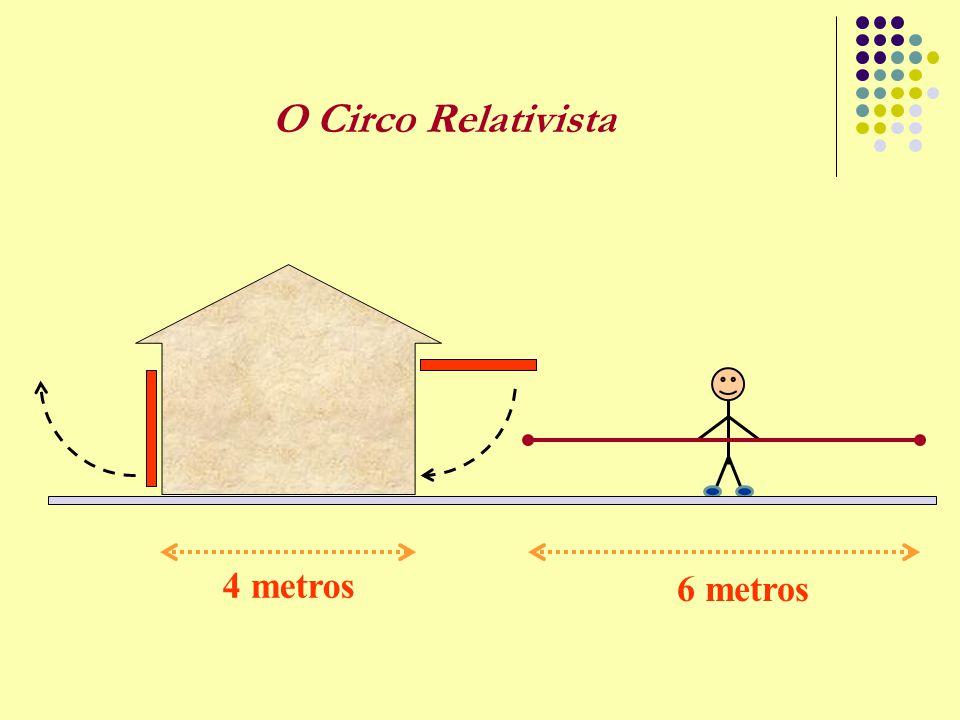 O Circo Relativista 4 metros 6 metros