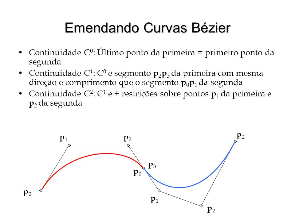 Emendando Curvas Bézier Continuidade C 0 : Último ponto da primeira = primeiro ponto da segunda Continuidade C 1 : C 0 e segmento p 2 p 3 da primeira