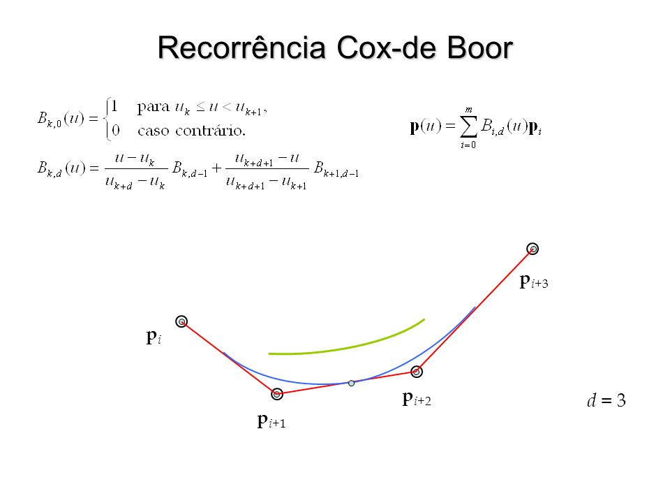 d = 3 Recorrência Cox-de Boor pipi p i+ 1 p i+ 2 p i+ 3