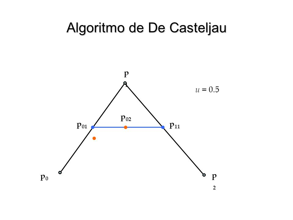 Algoritmo de De Casteljau p0p0 p1p1 p2p2 p 11 p 01 u = 0.75 p 02