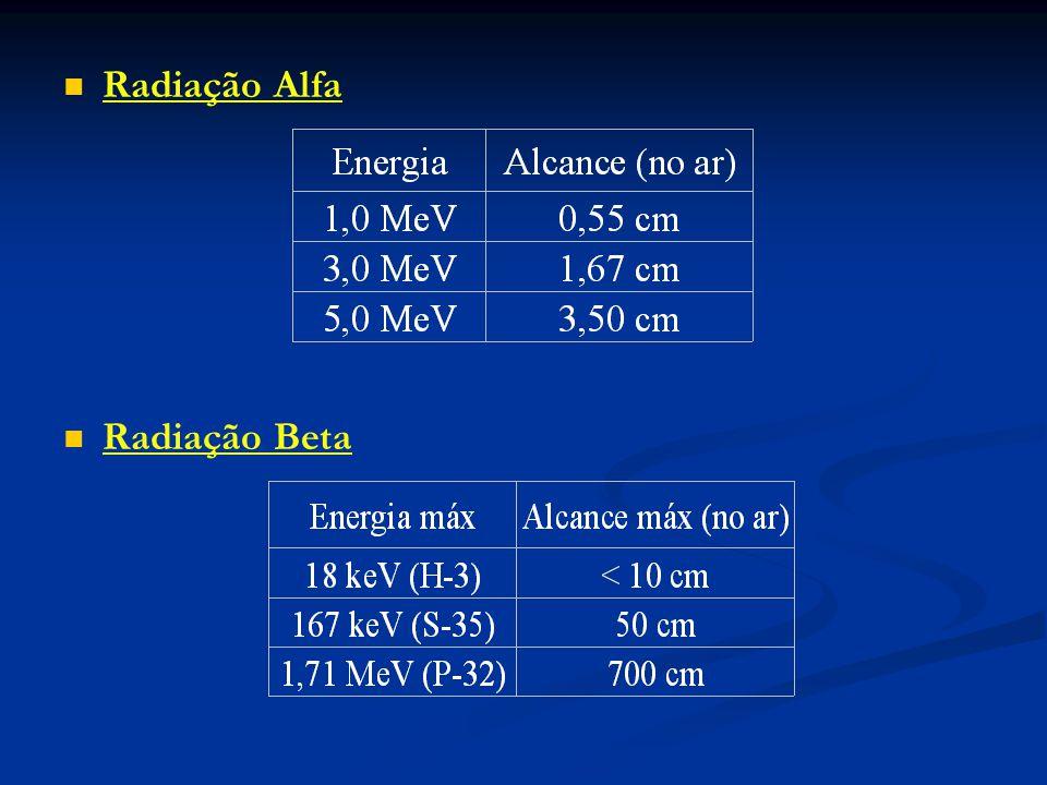 Radiação Alfa Radiação Beta