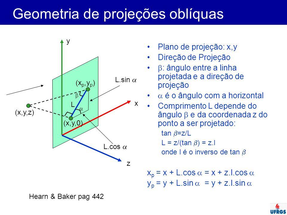 Geometria de projeções oblíquas Plano de projeção: x,y Direção de Projeção  : ângulo entre a linha projetada e a direção de projeção  é o ângulo com