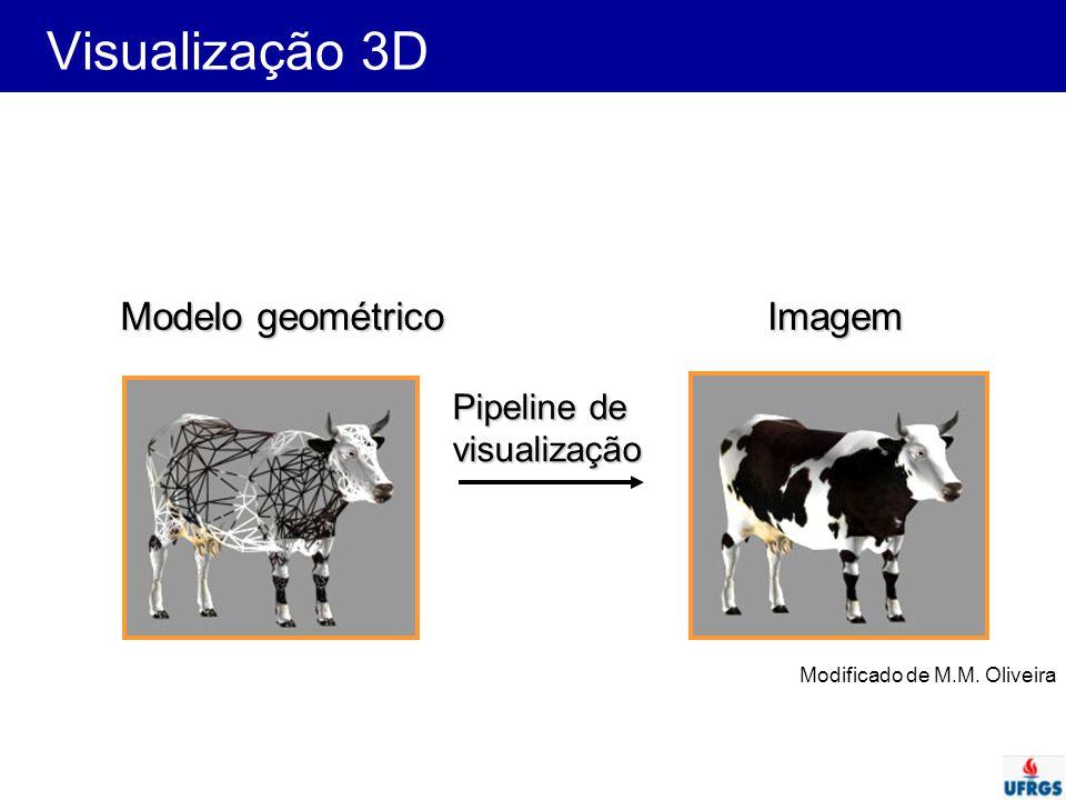 Visualização 3D Modelo geométrico Pipeline de visualização Imagem Modificado de M.M. Oliveira