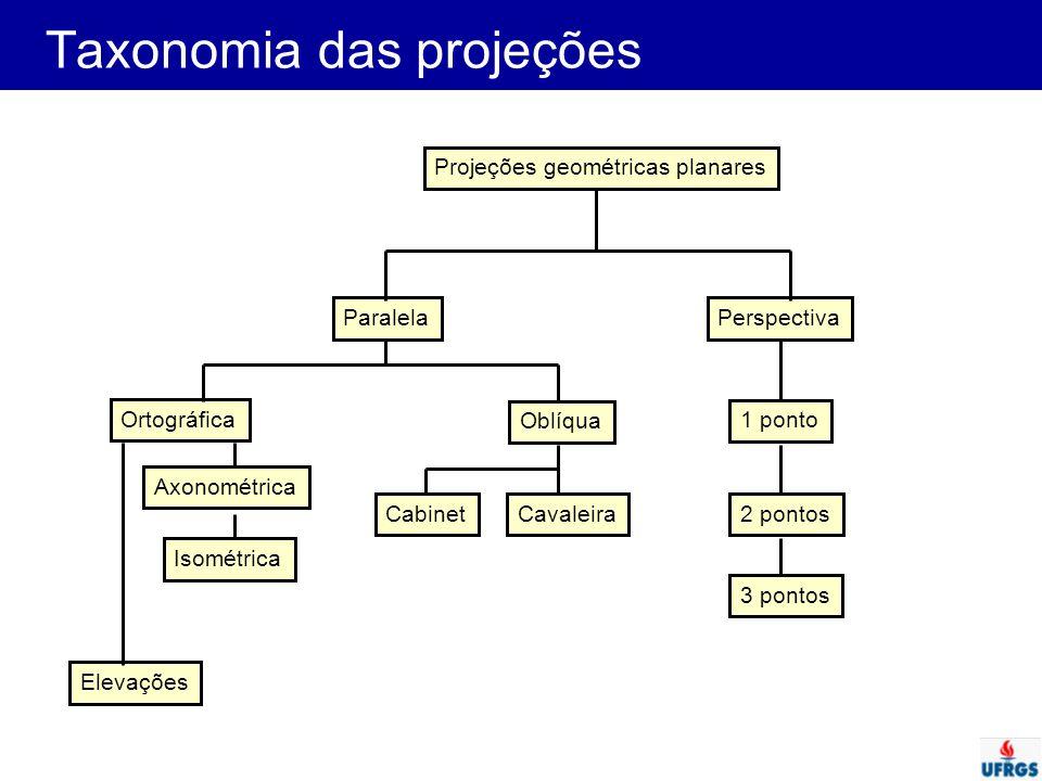 Geometria de projeções oblíquas Plano de projeção: x,y Direção de Projeção  : ângulo entre a linha projetada e a direção de projeção  é o ângulo com a horizontal Comprimento L depende do ângulo  e da coordenada z do ponto a ser projetado: tan  =z/L L = z/(tan  ) = z.l onde l é o inverso de tan  x p = x + L.cos  = x + z.l.cos  y p = y + L.sin  = y + z.l.sin  (x,y,z) (x p,y p )   L x z y (x,y,0) Hearn & Baker pag 442 L.cos  L.sin 