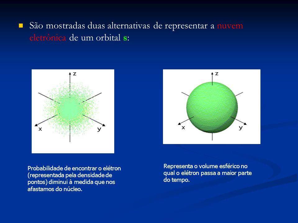 São mostradas duas alternativas de representar a nuvem eletrônica de um orbital s: Probabilidade de encontrar o elétron (representada pela densidade d