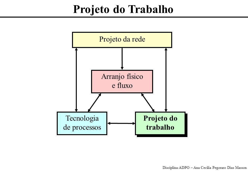 Disciplina:ADPO – Ana Cecília Pegoraro Dias Masson Projeto do Trabalho Projeto da rede Arranjo físico e fluxo Tecnologia de processos Projeto do trabalho Projeto do trabalho