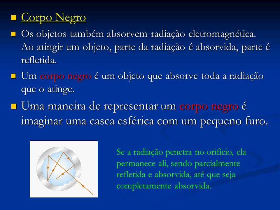 Corpo Negro Corpo Negro Os objetos também absorvem radiação eletromagnética. Ao atingir um objeto, parte da radiação é absorvida, parte é refletida. O