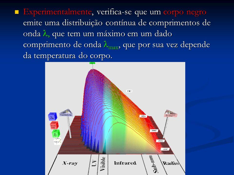 Experimentalmente, verifica-se que um corpo negro emite uma distribuição contínua de comprimentos de onda, que tem um máximo em um dado comprimento de
