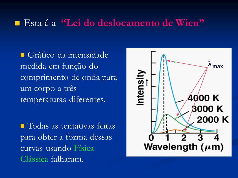 """Esta é a """"Lei do deslocamento de Wien"""" Gráfico da intensidade medida em função do comprimento de onda para um corpo a três temperaturas diferentes. To"""