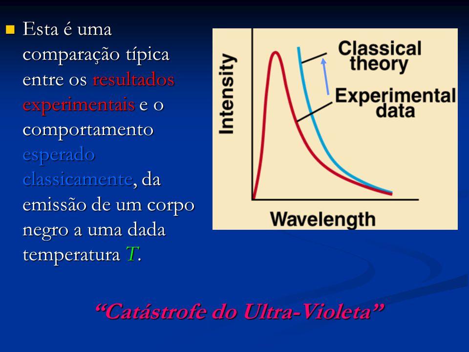Esta é uma comparação típica entre os resultados experimentais e o comportamento esperado classicamente, da emissão de um corpo negro a uma dada tempe
