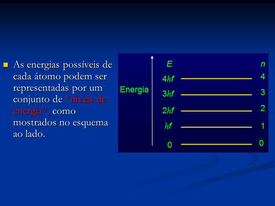 """As energias possíveis de cada átomo podem ser representadas por um conjunto de """"níveis de energia"""", como mostrados no esquema ao lado. As energias pos"""