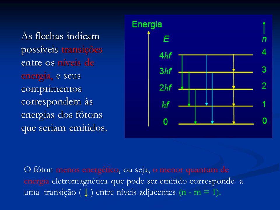 As flechas indicam possíveis transições entre os níveis de energia, e seus comprimentos correspondem às energias dos fótons que seriam emitidos. O fót