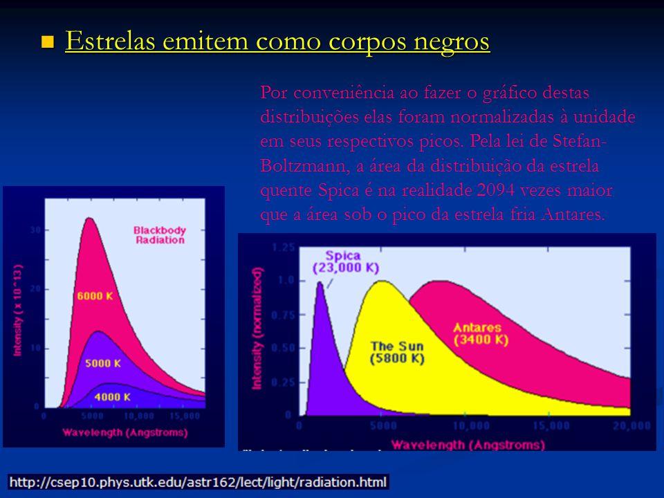 Estrelas emitem como corpos negros Estrelas emitem como corpos negros Por conveniência ao fazer o gráfico destas distribuições elas foram normalizadas