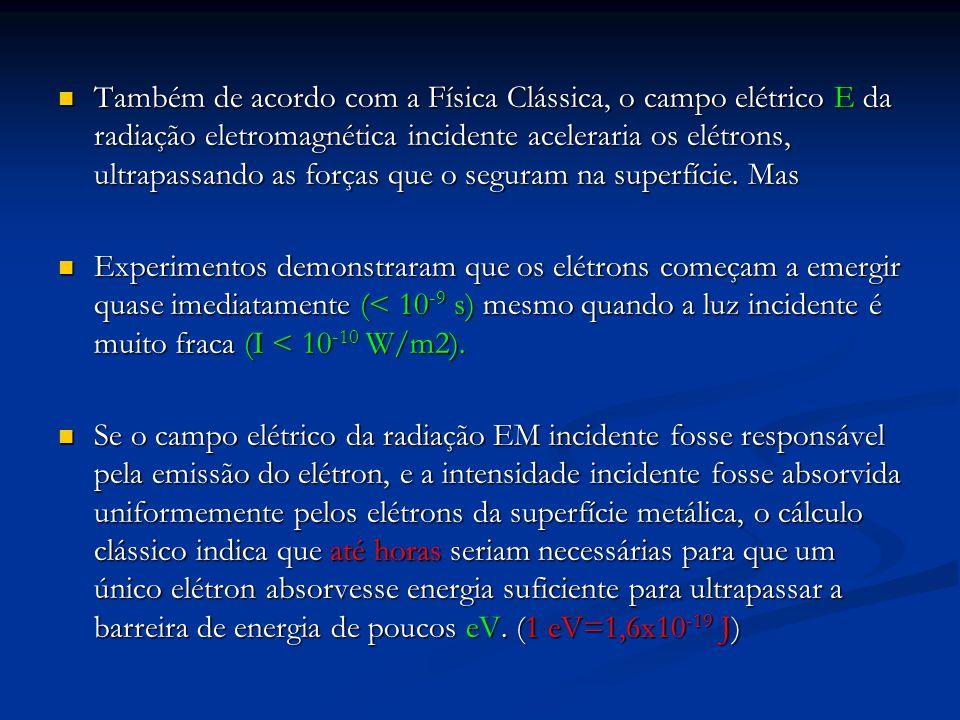 Também de acordo com a Física Clássica, o campo elétrico E da radiação eletromagnética incidente aceleraria os elétrons, ultrapassando as forças que o
