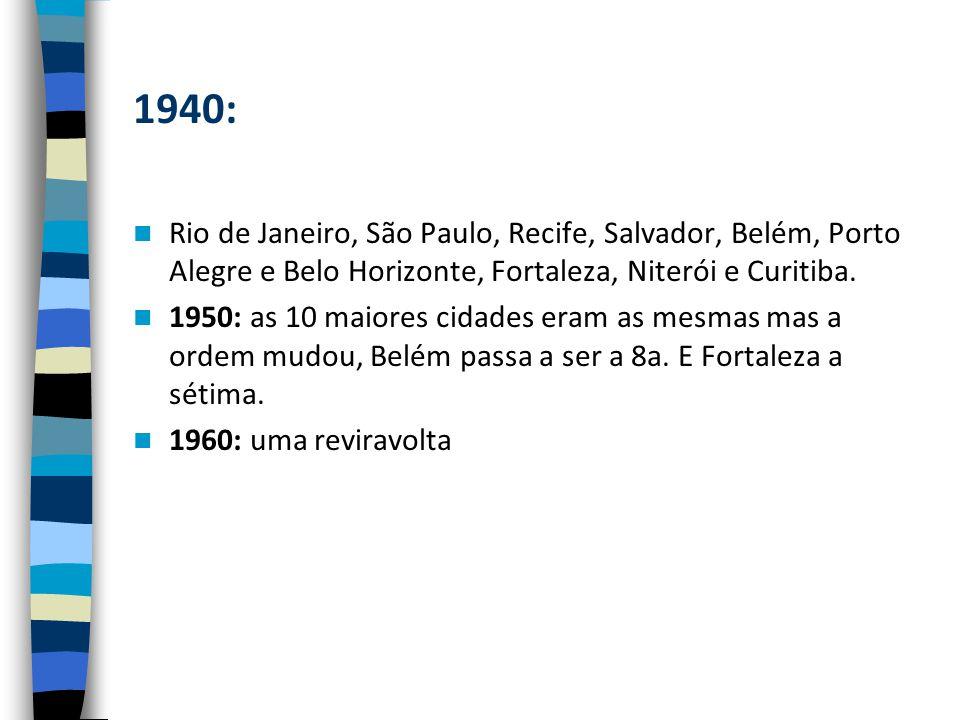 1940: Rio de Janeiro, São Paulo, Recife, Salvador, Belém, Porto Alegre e Belo Horizonte, Fortaleza, Niterói e Curitiba.