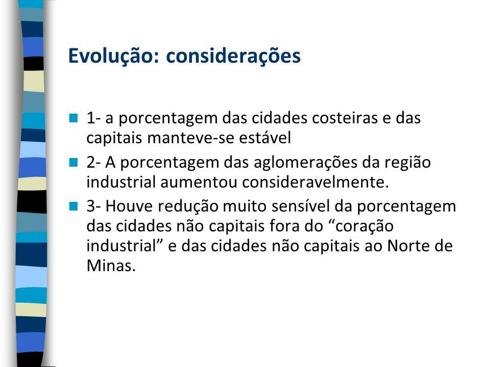 Evolução: considerações 1- a porcentagem das cidades costeiras e das capitais manteve-se estável 2- A porcentagem das aglomerações da região industrial aumentou consideravelmente.