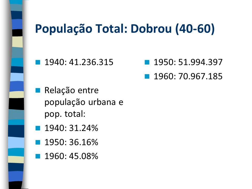 População Total: Dobrou (40-60) 1940: 41.236.315 Relação entre população urbana e pop.