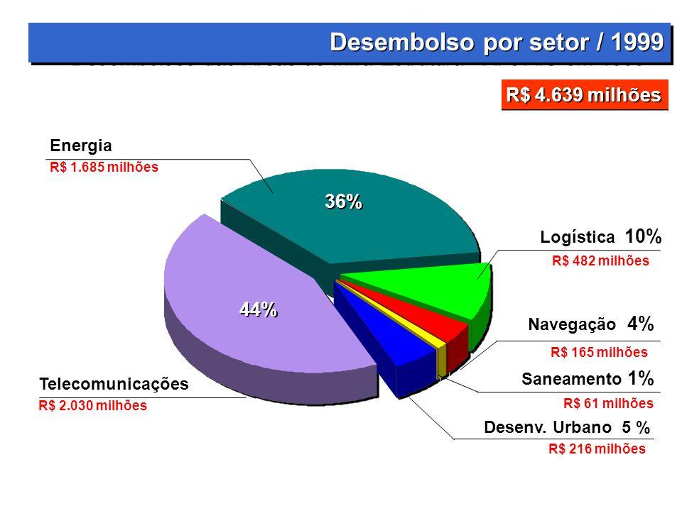 Telecomunicações R$ 2.030 milhões Energia R$ 1.685 milhões Logística 10% Desenv.