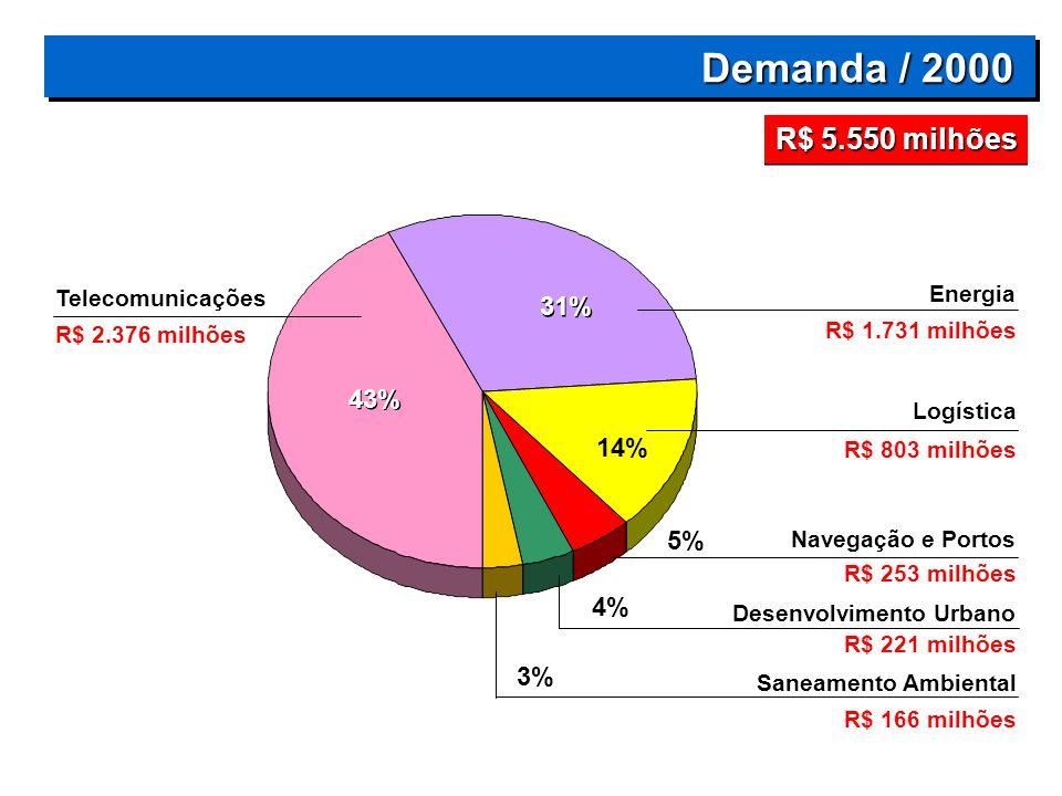 Demanda / 2000 Demanda / 2000 14% 5% 4% 3% Energia Logística Navegação e Portos Desenvolvimento Urbano Saneamento Ambiental Telecomunicações 43% R$ 5.550 milhões 31% R$ 1.731 milhões R$ 803 milhões R$ 253 milhões R$ 221 milhões R$ 166 milhões R$ 2.376 milhões