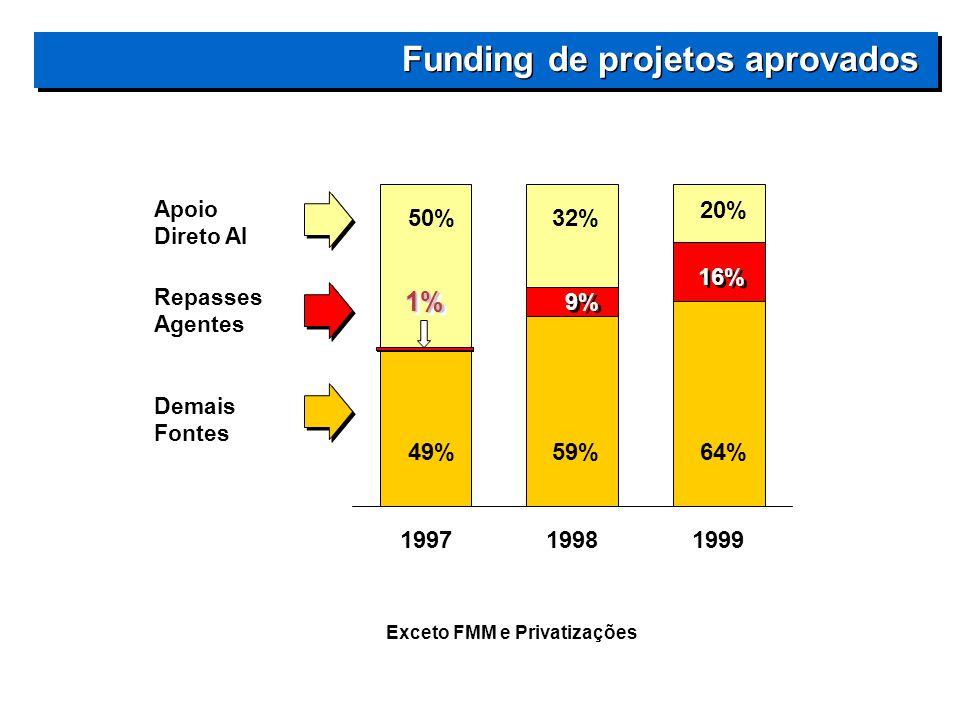 199719981999 Apoio Direto AI Repasses Agentes Demais Fontes 50% 49% 32% 9% 59% 20% 16% 64% Exceto FMM e Privatizações Funding de projetos aprovados 1%1%