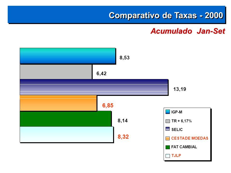 Comparativo de Taxas - 2000 8,32 8,14 6,85 13,19 6,42 8,53 IGP-M TR + 6,17% SELIC CESTA DE MOEDAS FAT CAMBIAL TJLP Acumulado Jan-Set