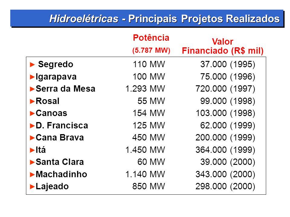 å Segredo 110 MW 37.000 (1995) åIgarapava 100 MW 75.000 (1996) åSerra da Mesa 1.293 MW 720.000 (1997) åRosal 55 MW 99.000 (1998) åCanoas 154 MW 103.00