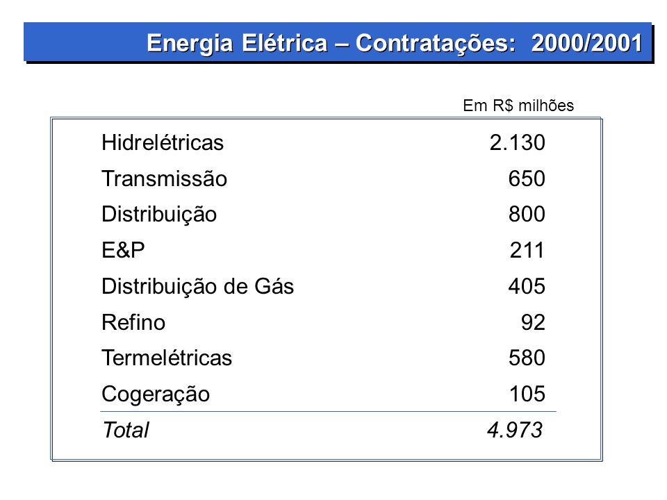 Energia Elétrica – Contratações: 2000/2001 Hidrelétricas2.130 Transmissão650 Distribuição800 E&P211 Distribuição de Gás405 Refino92 Termelétricas580 Cogeração105 Total 4.973 Em R$ milhões